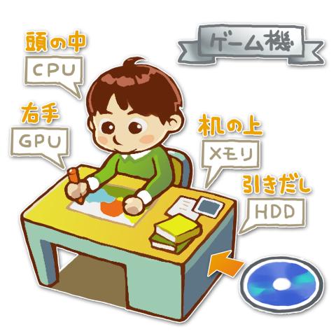 ゲーム機のイメージ図