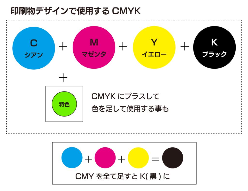 印刷物デザインで使用するCMYK