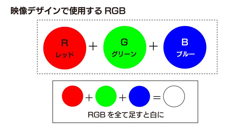 映像デザインで使用するRGB