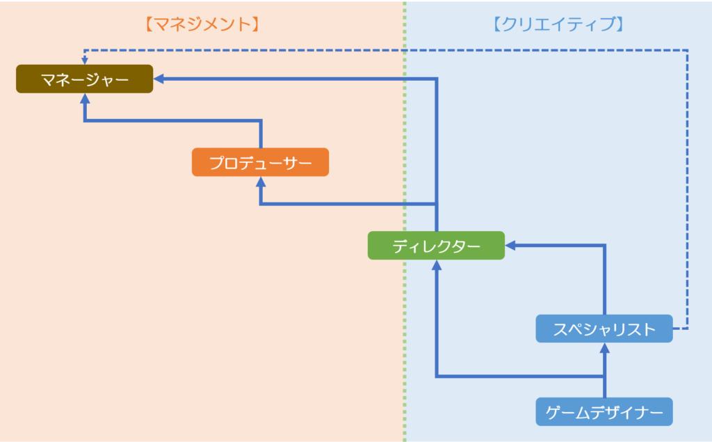 【ゲームデザイナー】からはじまる4つのキャリアパス